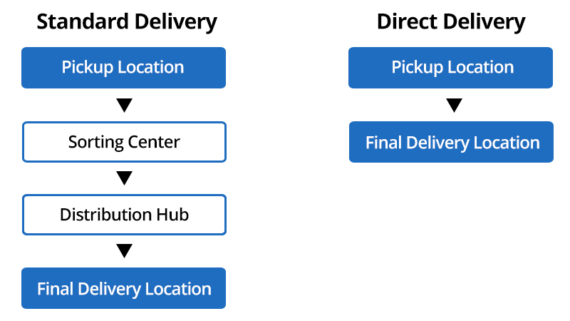 direct delivery process